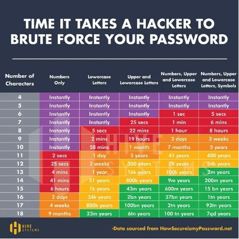 How long it takes to crack your password